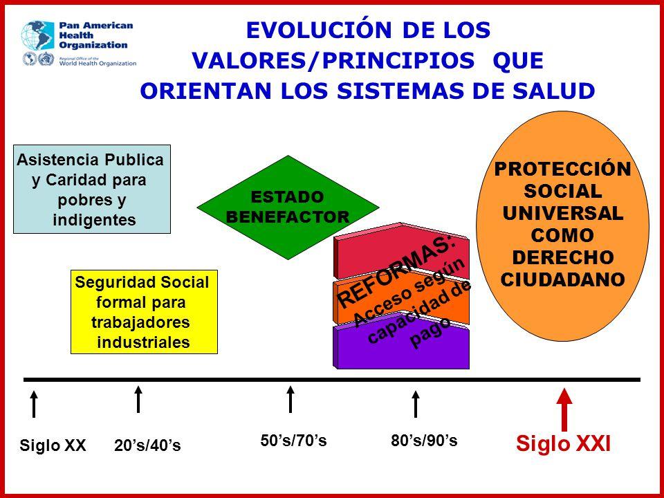 EVOLUCIÓN DE LOS VALORES/PRINCIPIOS QUE ORIENTAN LOS SISTEMAS DE SALUD 20s/40s 80s/90s50s/70s Siglo XXI Seguridad Social formal para trabajadores indu