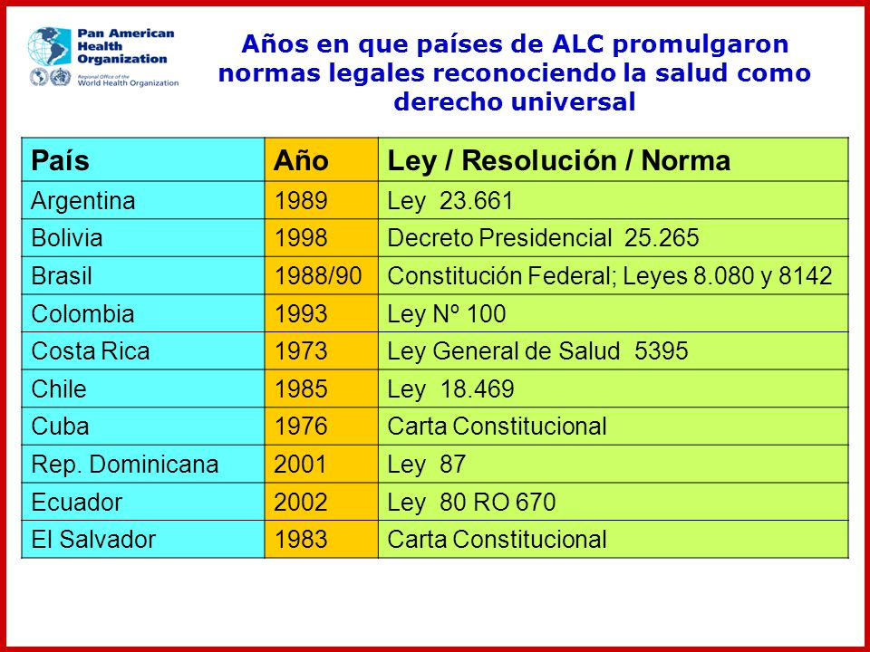 Años en que países de ALC promulgaron normas legales reconociendo la salud como derecho universal PaísAñoLey / Resolución / Norma Argentina1989Ley 23.