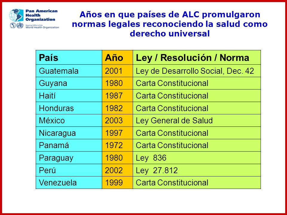 PaísAñoLey / Resolución / Norma Guatemala2001Ley de Desarrollo Social, Dec. 42 Guyana1980Carta Constitucional Haití1987Carta Constitucional Honduras19