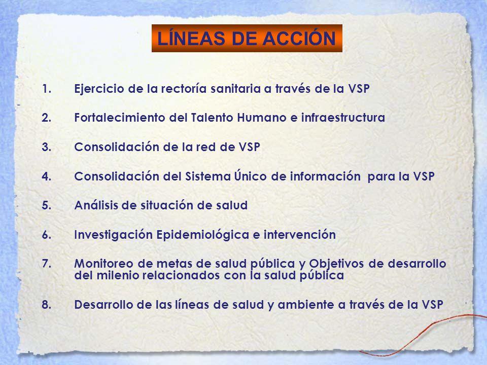 1.Ejercicio de la rectoría sanitaria a través de la VSP 2.Fortalecimiento del Talento Humano e infraestructura 3.Consolidación de la red de VSP 4.Cons