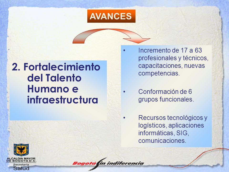 2. Fortalecimiento del Talento Humano e infraestructura Incremento de 17 a 63 profesionales y técnicos, capacitaciones, nuevas competencias. Conformac