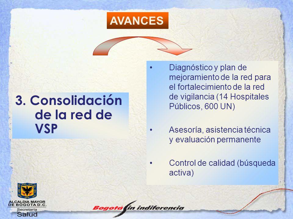 3. Consolidación de la red de VSP Diagnóstico y plan de mejoramiento de la red para el fortalecimiento de la red de vigilancia (14 Hospitales Públicos