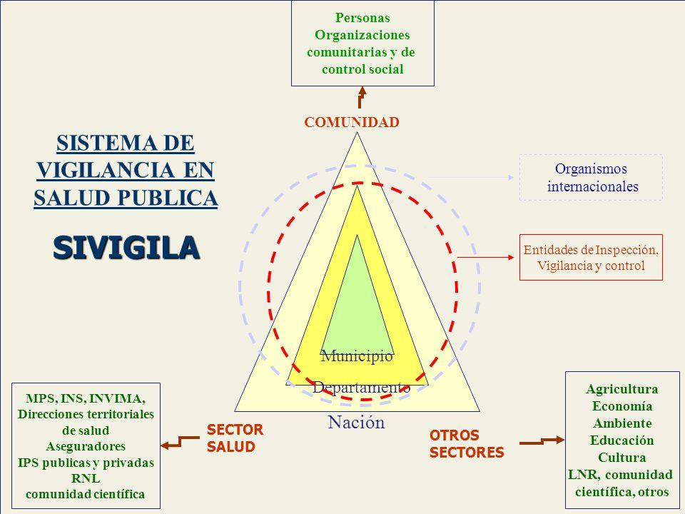 Nación Departamento Municipio COMUNIDAD Personas Organizaciones comunitarias y de control social Entidades de Inspección, Vigilancia y control Organis
