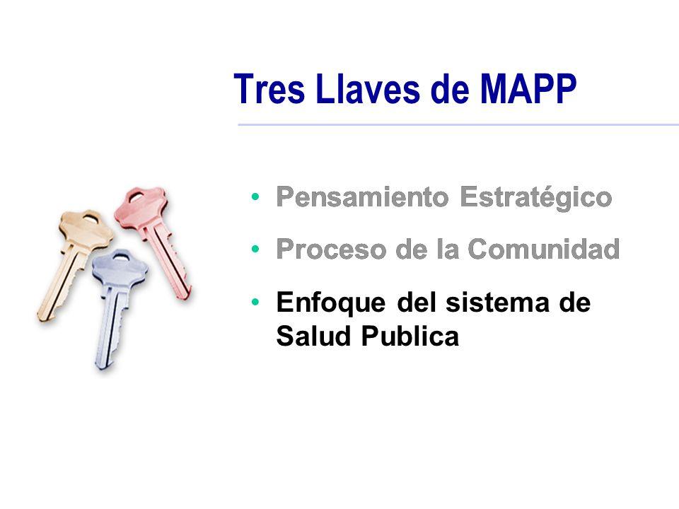 Tres Llaves de MAPP Pensamiento Estratégico Proceso de la Comunidad Enfoque del sistema de Salud Publica Pensamiento Estratégico Proceso de la Comunid