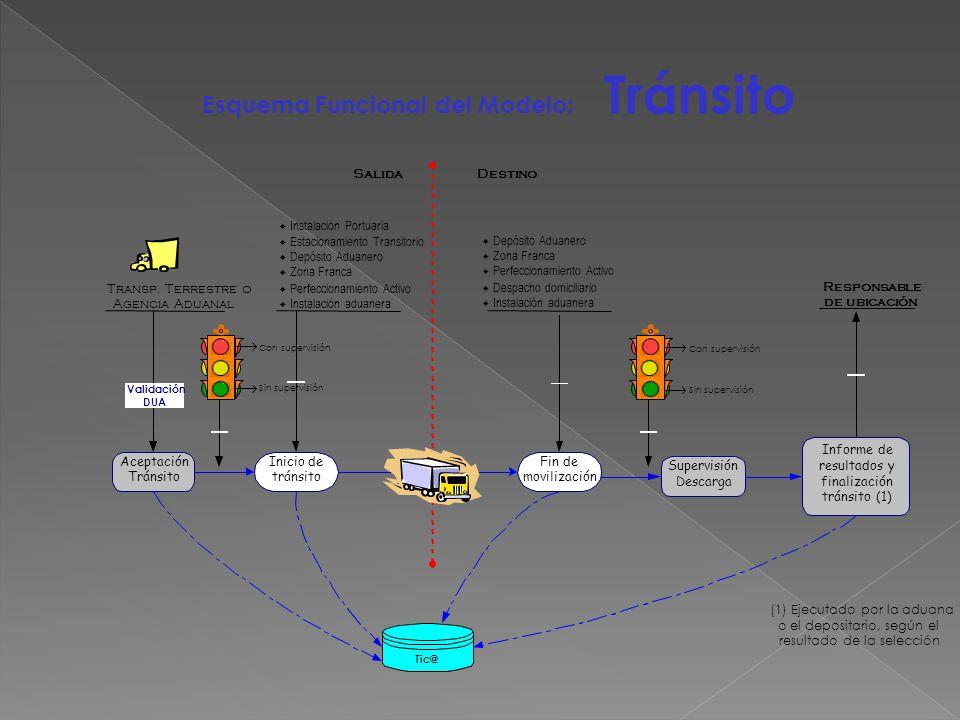 Esquema Funcional del Modelo: Tránsito Instalación Portuaria Estacionamiento Transitorio Depósito Aduanero Zona Franca Perfeccionamiento Activo Instal