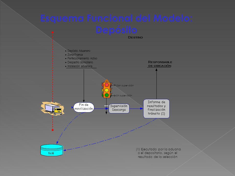Esquema Funcional del Modelo: Depósito Tic@ Fin de movilización Depósito Aduanero Zona Franca Perfeccionamiento Activo Despacho domiciliario Instalaci