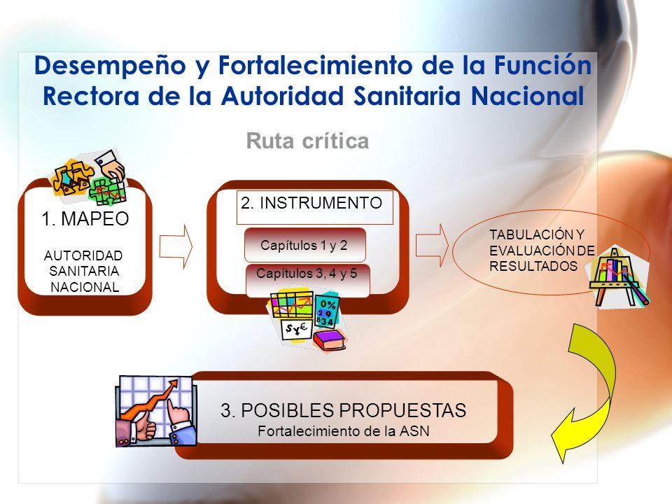 3. POSIBLES PROPUESTAS Fortalecimiento de la ASN 1.
