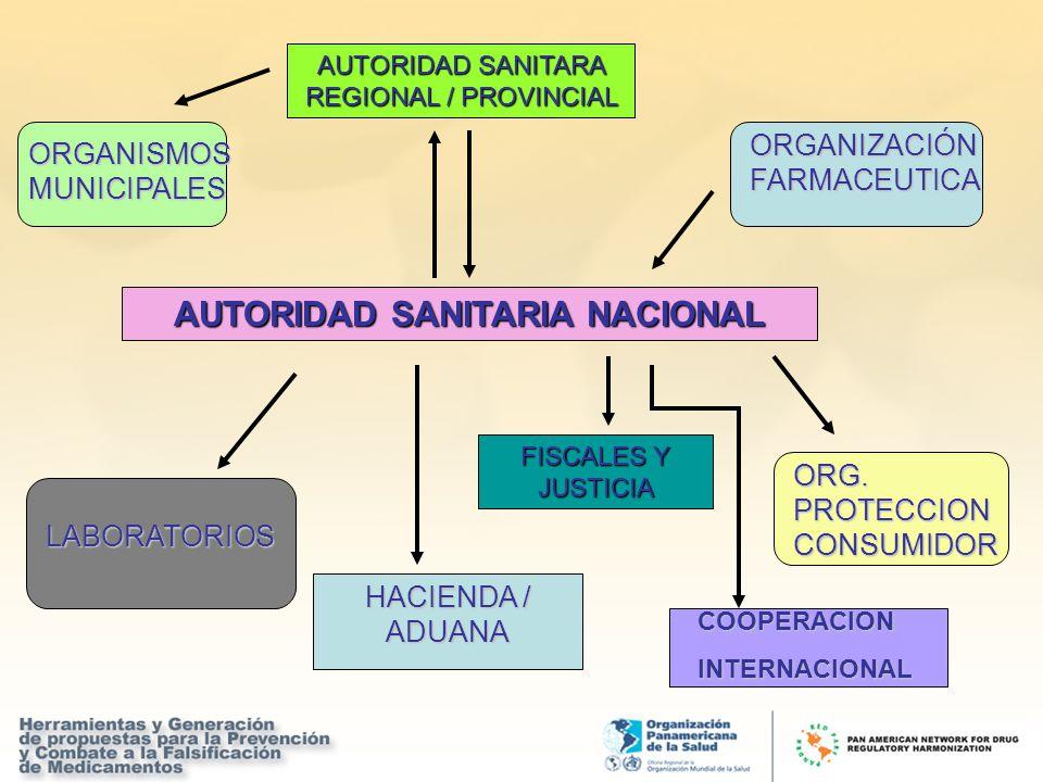 AUTORIDAD SANITARIA NACIONAL AUTORIDAD SANITARA REGIONAL / PROVINCIAL ORGANIZACIÓN FARMACEUTICA LABORATORIOS FISCALES Y JUSTICIA ORGANISMOS MUNICIPALE