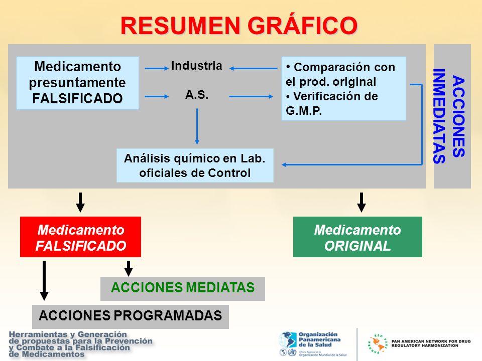 RESUMEN GRÁFICO Análisis químico en Lab. oficiales de Control Medicamento presuntamente FALSIFICADO Medicamento ORIGINAL Medicamento FALSIFICADO ACCIO