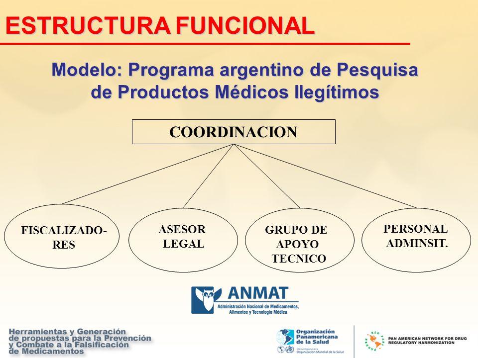 Modelo: Programa argentino de Pesquisa de Productos Médicos Ilegítimos COORDINACION FISCALIZADO- RES GRUPO DE APOYO TECNICO ASESOR LEGAL PERSONAL ADMI