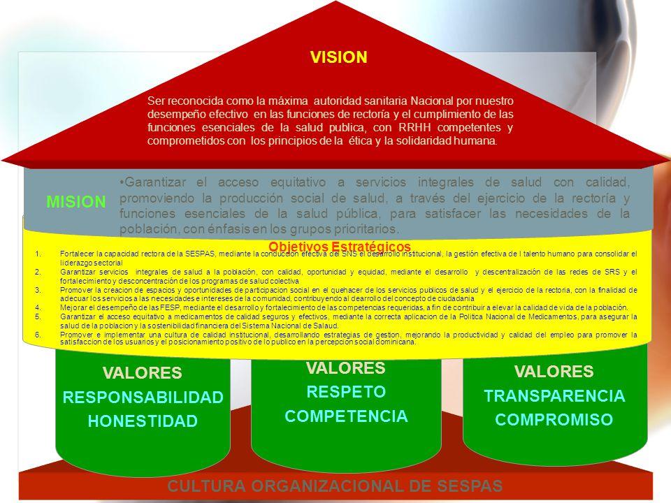 CULTURA ORGANIZACIONAL DE SESPAS VALORES RESPONSABILIDAD HONESTIDAD VALORES RESPETO COMPETENCIA VALORES TRANSPARENCIA COMPROMISO VISION Garantizar el
