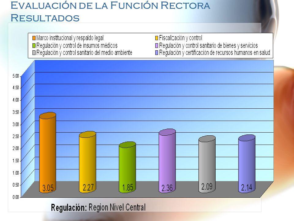 Evaluación de la Función Rectora Resultados III.