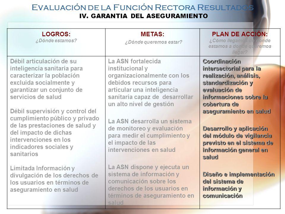 Evaluación de la Función Rectora Resultados V.ARMONIZACIÓN DE LA PROVISIÓN LOGROS: ¿Dónde estamos.