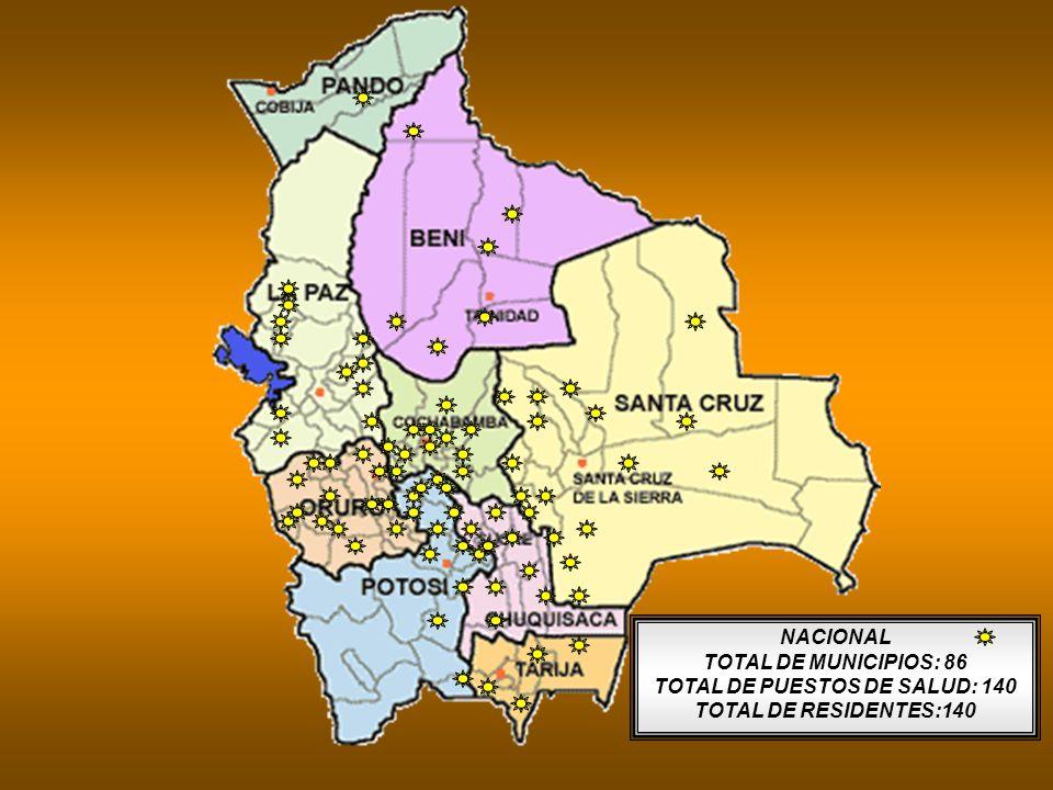 NACIONAL TOTAL DE MUNICIPIOS: 86 TOTAL DE PUESTOS DE SALUD: 140 TOTAL DE RESIDENTES:140