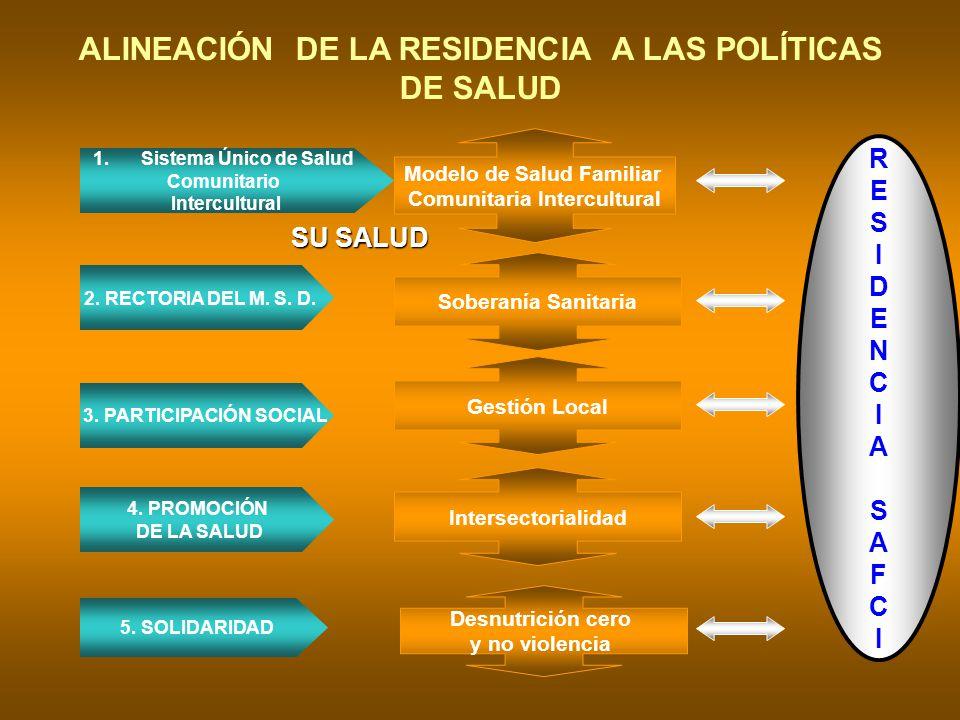 ALINEACIÓN DE LA RESIDENCIA A LAS POLÍTICAS DE SALUD RESIDENCIASAFCIRESIDENCIASAFCI 1.Sistema Único de Salud Comunitario Intercultural Modelo de Salud
