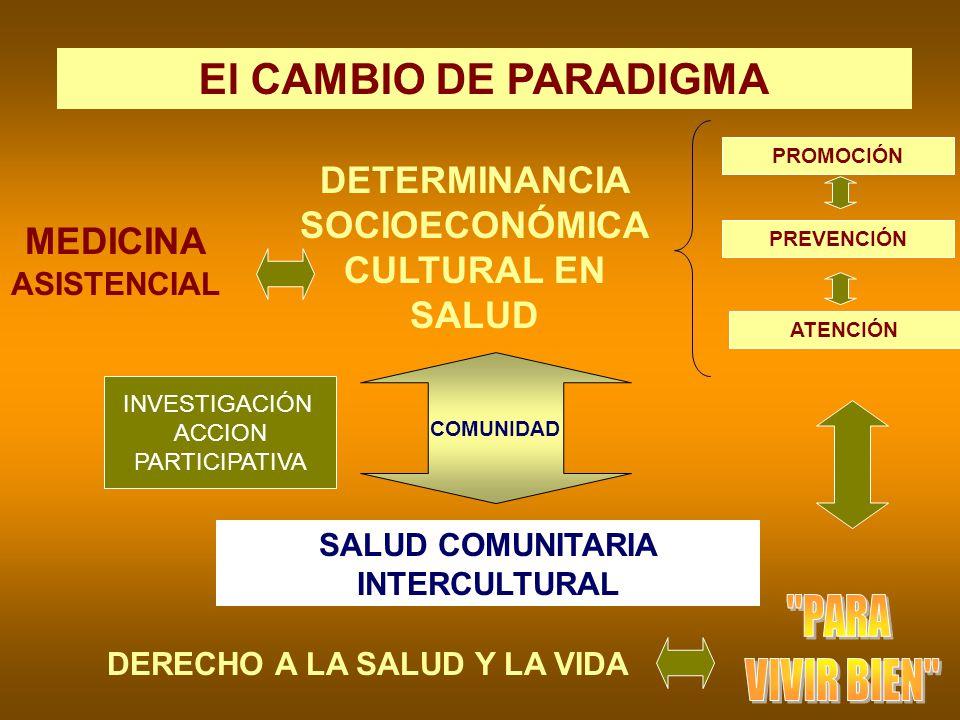 DERECHO A LA SALUD Y LA VIDA El CAMBIO DE PARADIGMA COMUNIDAD MEDICINA ASISTENCIAL PROMOCIÓN PREVENCIÓN ATENCIÓN DETERMINANCIA SOCIOECONÓMICA CULTURAL
