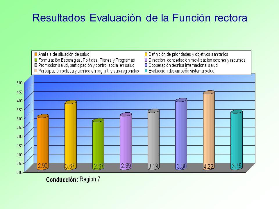 Resultados Evaluación de la Función rectora