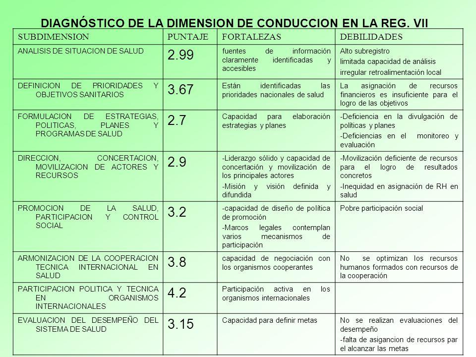 SUBDIMENSIONPUNTAJEFORTALEZASDEBILIDADES ANALISIS DE SITUACION DE SALUD 2.99 fuentes de información claramente identificadas y accesibles Alto subregi