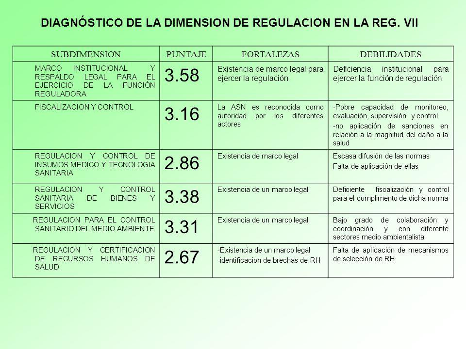 SUBDIMENSIONPUNTAJEFORTALEZASDEBILIDADES MARCO INSTITUCIONAL Y RESPALDO LEGAL PARA EL EJERCICIO DE LA FUNCIÓN REGULADORA 3.58 Existencia de marco legal para ejercer la regulación Deficiencia institucional para ejercer la función de regulación FISCALIZACION Y CONTROL 3.16 La ASN es reconocida como autoridad por los diferentes actores -Pobre capacidad de monitoreo, evaluación, supervisión y control -no aplicación de sanciones en relación a la magnitud del daño a la salud REGULACION Y CONTROL DE INSUMOS MEDICO Y TECNOLOGIA SANITARIA 2.86 Existencia de marco legalEscasa difusión de las normas Falta de aplicación de ellas REGULACION Y CONTROL SANITARIA DE BIENES Y SERVICIOS 3.38 Existencia de un marco legalDeficiente fiscalización y control para el cumplimento de dicha norma REGULACION PARA EL CONTROL SANITARIO DEL MEDIO AMBIENTE 3.31 Existencia de un marco legalBajo grado de colaboración y coordinación y con diferente sectores medio ambientalista REGULACION Y CERTIFICACION DE RECURSOS HUMANOS DE SALUD 2.67 -Existencia de un marco legal -identificacion de brechas de RH Falta de aplicación de mecanismos de selección de RH DIAGNÓSTICO DE LA DIMENSION DE REGULACION EN LA REG.