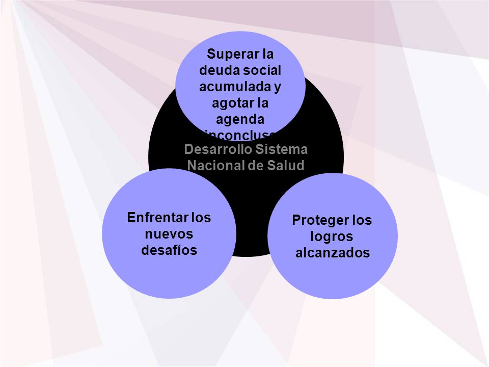 Desarrollo Sistema Nacional de Salud Enfrentar los nuevos desafíos Superar la deuda social acumulada y agotar la agenda inconclusa Proteger los logros