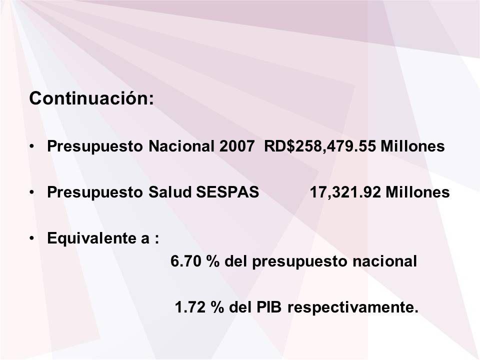 Continuación: Presupuesto Nacional 2007 RD$258,479.55 Millones Presupuesto Salud SESPAS 17,321.92 Millones Equivalente a : 6.70 % del presupuesto naci