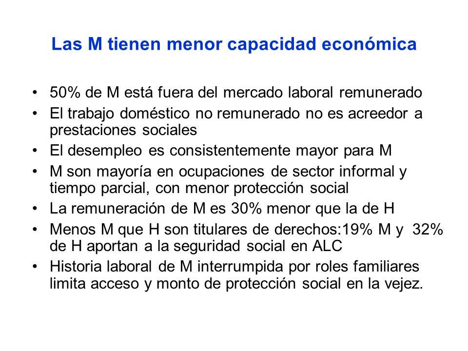 Las M tienen menor capacidad económica 50% de M está fuera del mercado laboral remunerado El trabajo doméstico no remunerado no es acreedor a prestaci