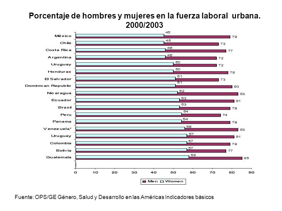 Porcentaje de hombres y mujeres en la fuerza laboral urbana. 2000/2003 Fuente: OPS/GE Género, Salud y Desarrollo en las Américas Indicadores básicos