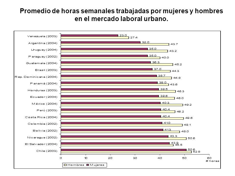 Promedio de horas semanales trabajadas por mujeres y hombres en el mercado laboral urbano.