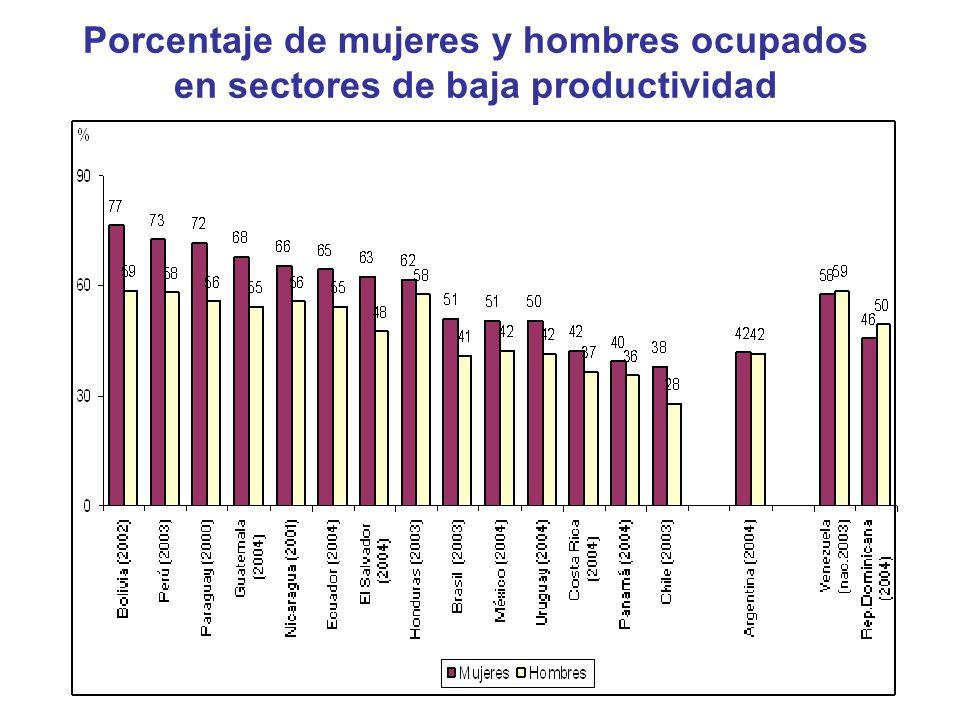 Porcentaje de mujeres y hombres ocupados en sectores de baja productividad