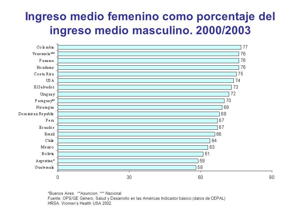 Ingreso medio femenino como porcentaje del ingreso medio masculino. 2000/2003 *Buenos Aires. **Asuncion. *** Nacional Fuente: OPS/GE Género, Salud y D