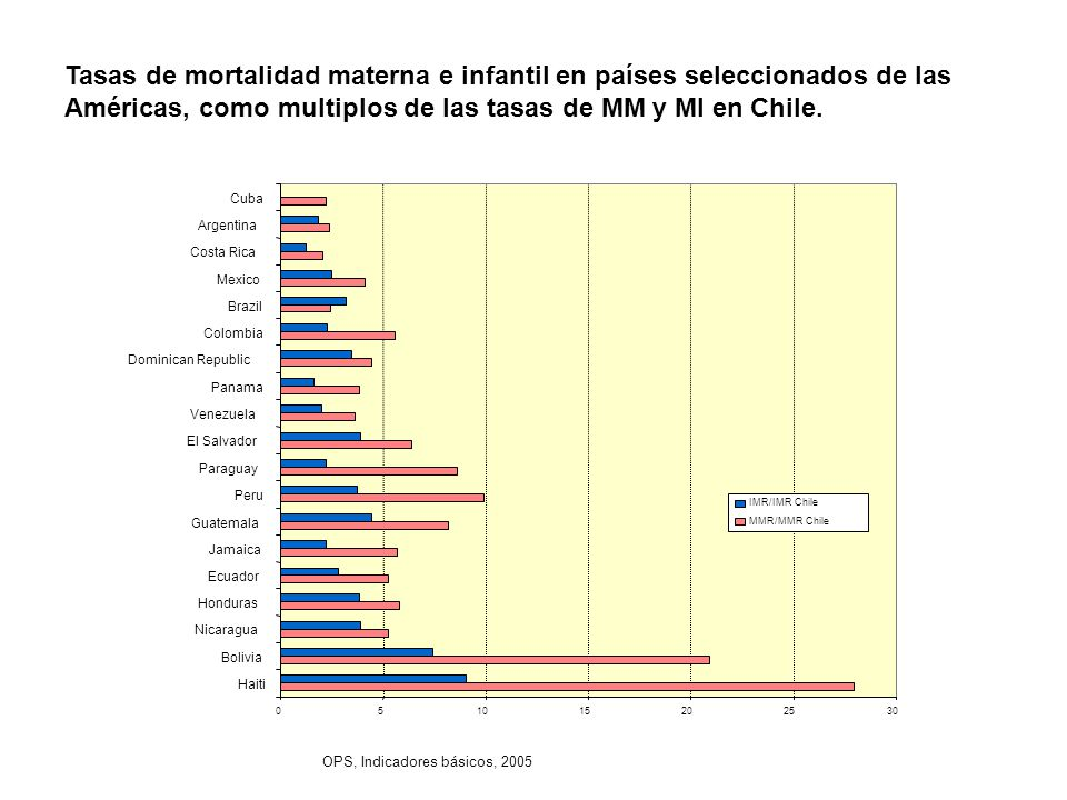 Tasas de mortalidad materna e infantil en países seleccionados de las Américas, como multiplos de las tasas de MM y MI en Chile. OPS, Indicadores bási