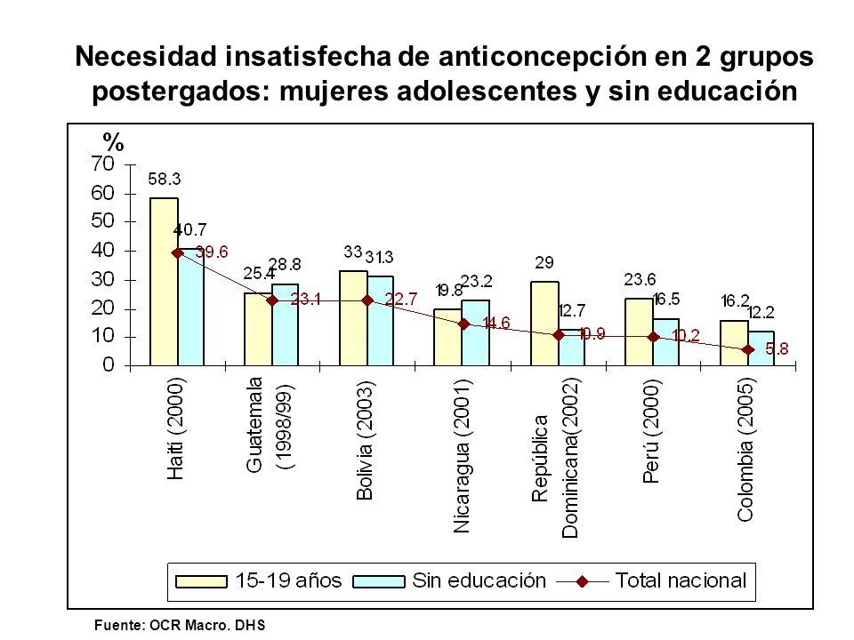 Necesidad insatisfecha de anticoncepción en 2 grupos postergados: mujeres adolescentes y sin educación Fuente: OCR Macro. DHS