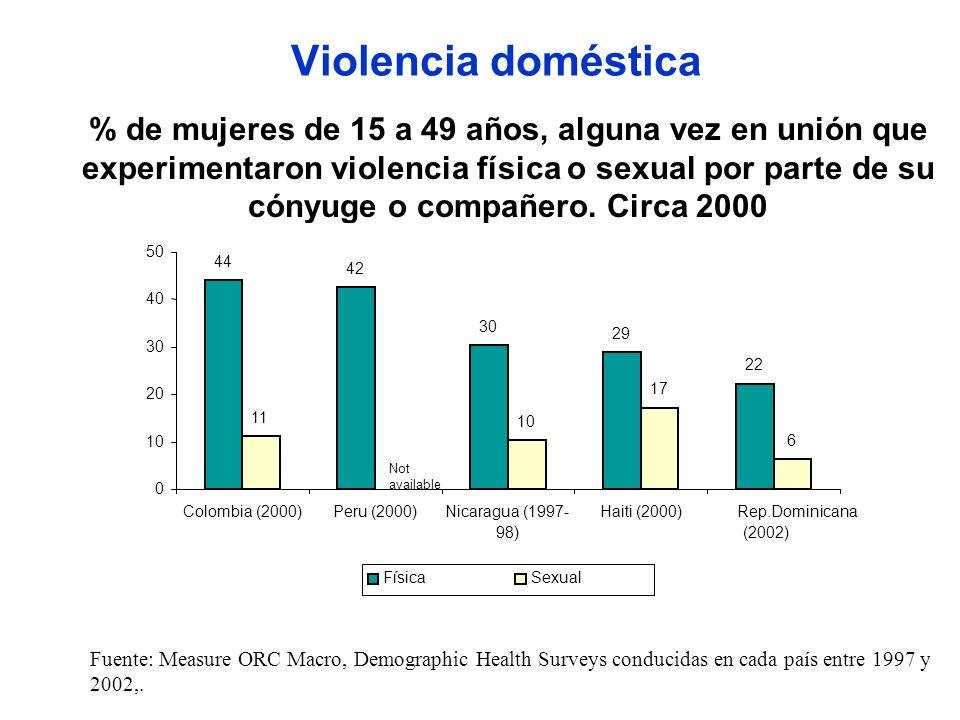 Violencia doméstica % de mujeres de 15 a 49 años, alguna vez en unión que experimentaron violencia física o sexual por parte de su cónyuge o compañero