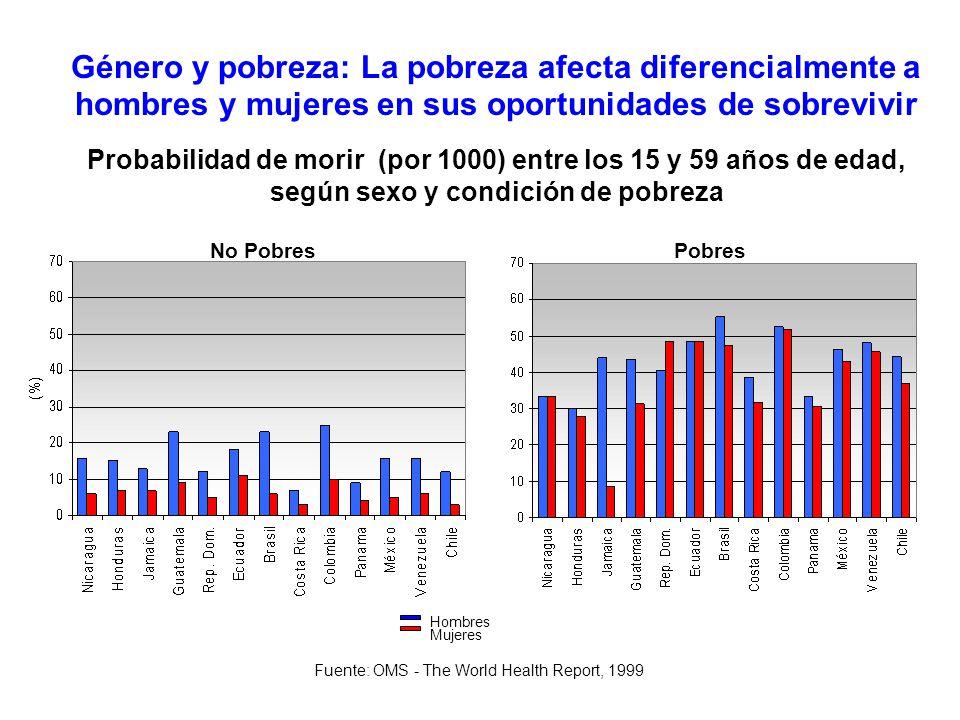 Género y pobreza: La pobreza afecta diferencialmente a hombres y mujeres en sus oportunidades de sobrevivir Probabilidad de morir (por 1000) entre los