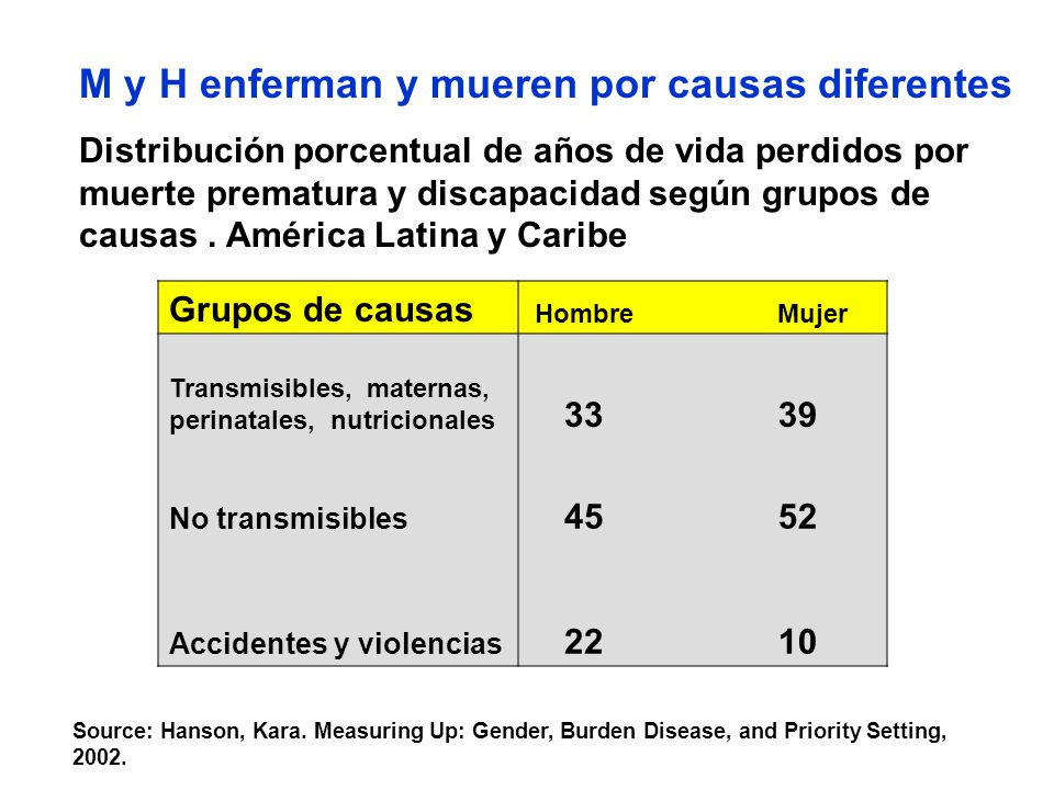 Percentages of total DALYS lost due reproductive ill health in womenPercentages of total DALYS lost due reproductive ill health in women and men age 15-44 years, 1990 in Amérca Latina and the Caribbeanand men age 15-44 years, 1990 in Amérca Latina and the Caribbean % de años perdidos por muerte prematura y discapacidad a causa de enfermedades del sistema reproductivo en el grupo de 15-44 años, según sexo.
