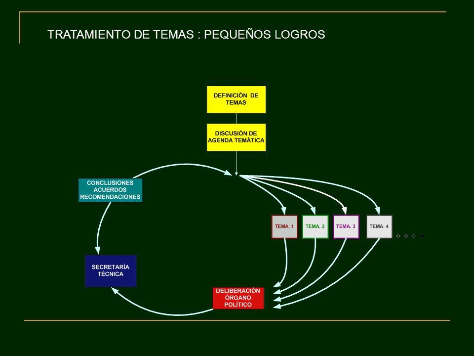 TRATAMIENTO DE TEMAS : PEQUEÑOS LOGROS