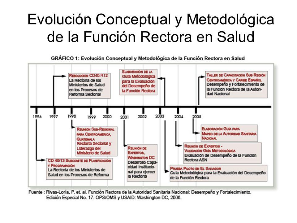 Evolución Conceptual y Metodológica de la Función Rectora en Salud