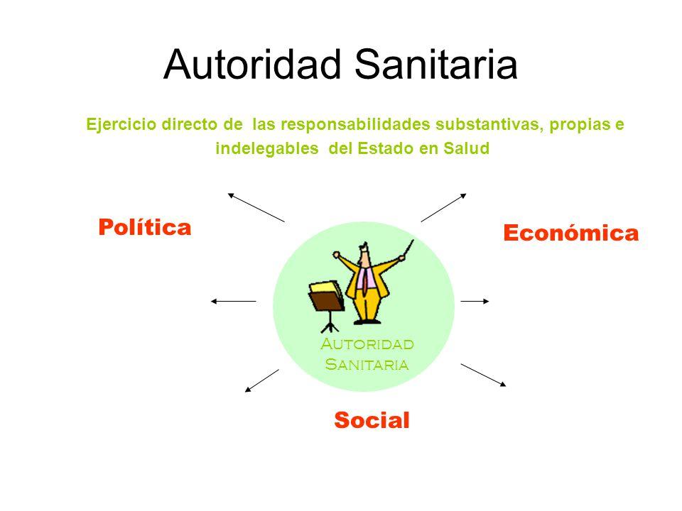 CONDUCCIÓNFINANCIAMIENTO ASEGURAMIENTOREGULACIÓN SALUD PÚBLICA PROVISIÓN DE SERVICIOS Económica Política Social Ejercicio directo de las responsabilid