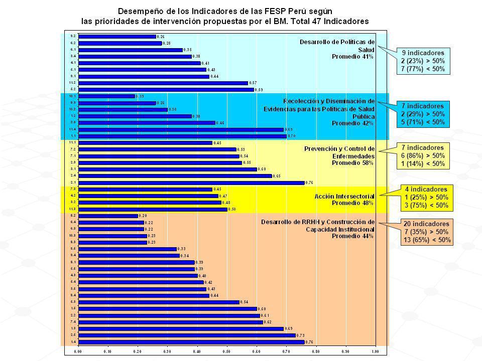 9 indicadores 2 (23%) > 50% 7 (77%) < 50% 7 indicadores 2 (29%) > 50% 5 (71%) < 50% 7 indicadores 6 (86%) > 50% 1 (14%) < 50% 4 indicadores 1 (25%) > 50% 3 (75%) < 50% 20 indicadores 7 (35%) > 50% 13 (65%) < 50%