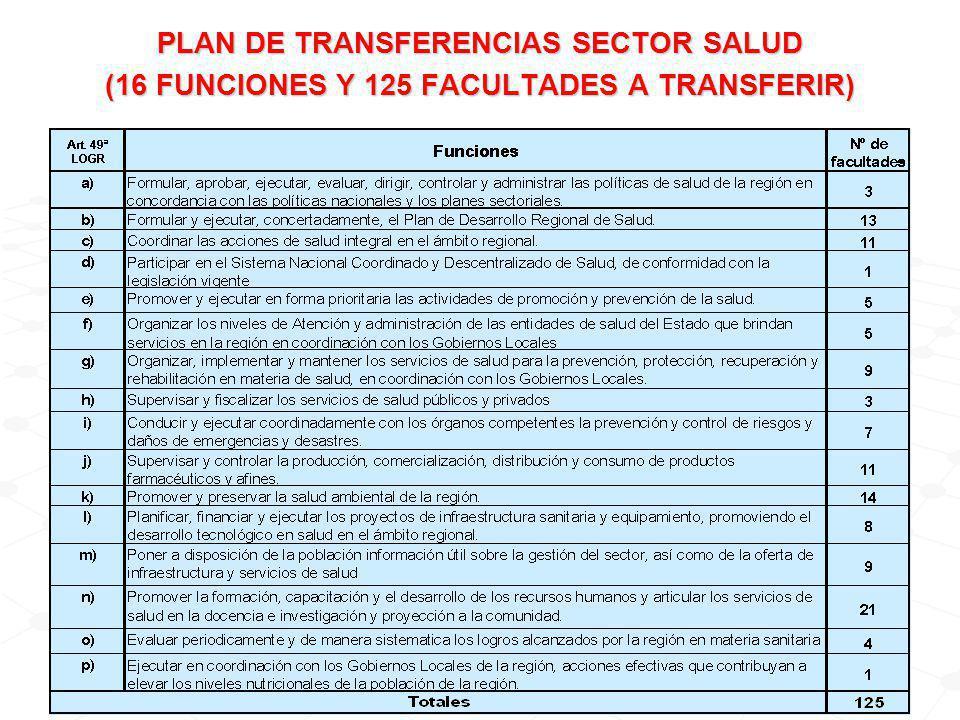 PLAN DE TRANSFERENCIAS SECTOR SALUD (16 FUNCIONES Y 125 FACULTADES A TRANSFERIR)