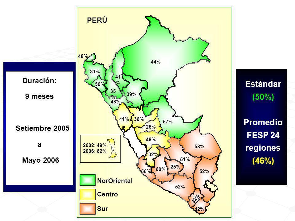 Duración: 9 meses Setiembre 2005 a Mayo 2006 Estándar (50%) Promedio FESP 24 regiones (46%) FONDO GLOBAL UNICEF NorOriental Sur Centro 48% 41 % 31% 39% 50% 48% 35 % 44% 52% 57% 51% 25% 36% 32% 48% 32% 42% 56% 41% 58% 52% 25% 2002: 49% 2006: 62% 60% PERÚ