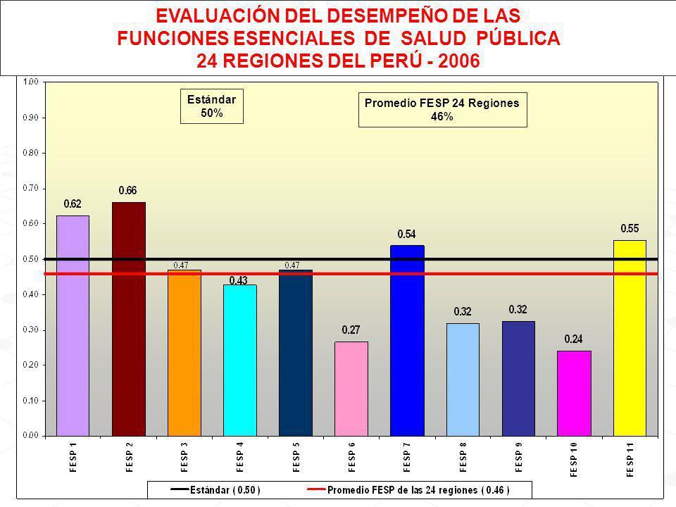 GRACIAS Dr. Edward Cruz Sánchez ecruz@minsa.gob.pe