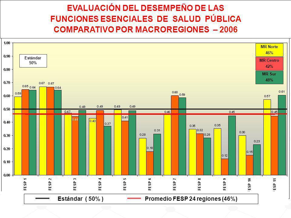 MR Norte 46% MR Centro 42% MR Sur 48% Estándar 50% Estándar( 50% ) Promedio FESP 24 regiones (46%) EVALUACIÓN DEL DESEMPEÑO DE LAS FUNCIONES ESENCIALES DE SALUD PÚBLICA COMPARATIVO POR MACROREGIONES – 2006