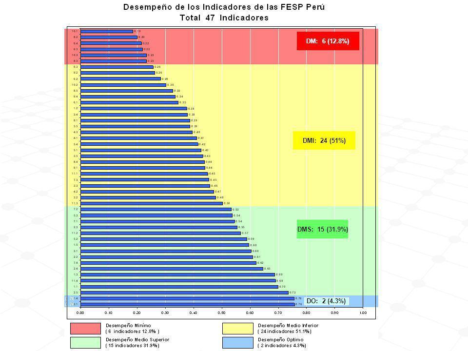 DMS: 15 (31.9%) DO: 2 (4.3%) DMI: 24 (51%) DM: 6 (12.8%)
