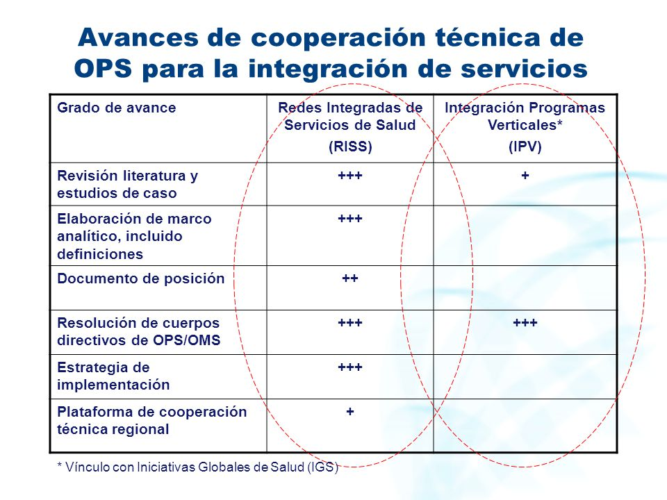 Avances de cooperación técnica de OPS para la integración de servicios Grado de avanceRedes Integradas de Servicios de Salud (RISS) Integración Progra