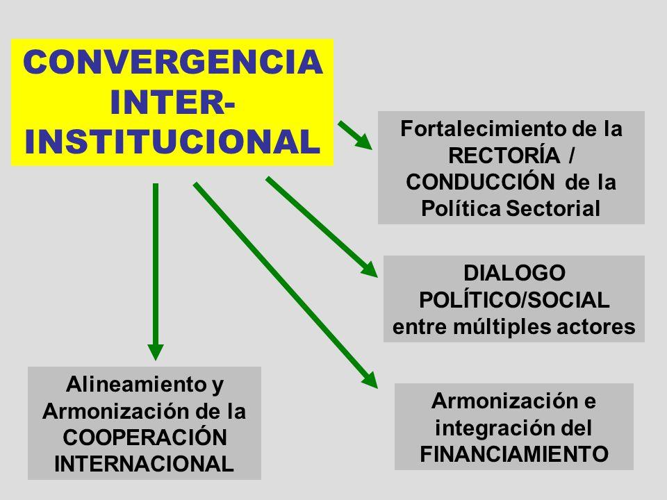 CONVERGENCIA INTERINSTITUCIONAL CONVERGENCIA INTER- INSTITUCIONAL Fortalecimiento de la RECTORÍA / CONDUCCIÓN de la Política Sectorial Alineamiento y