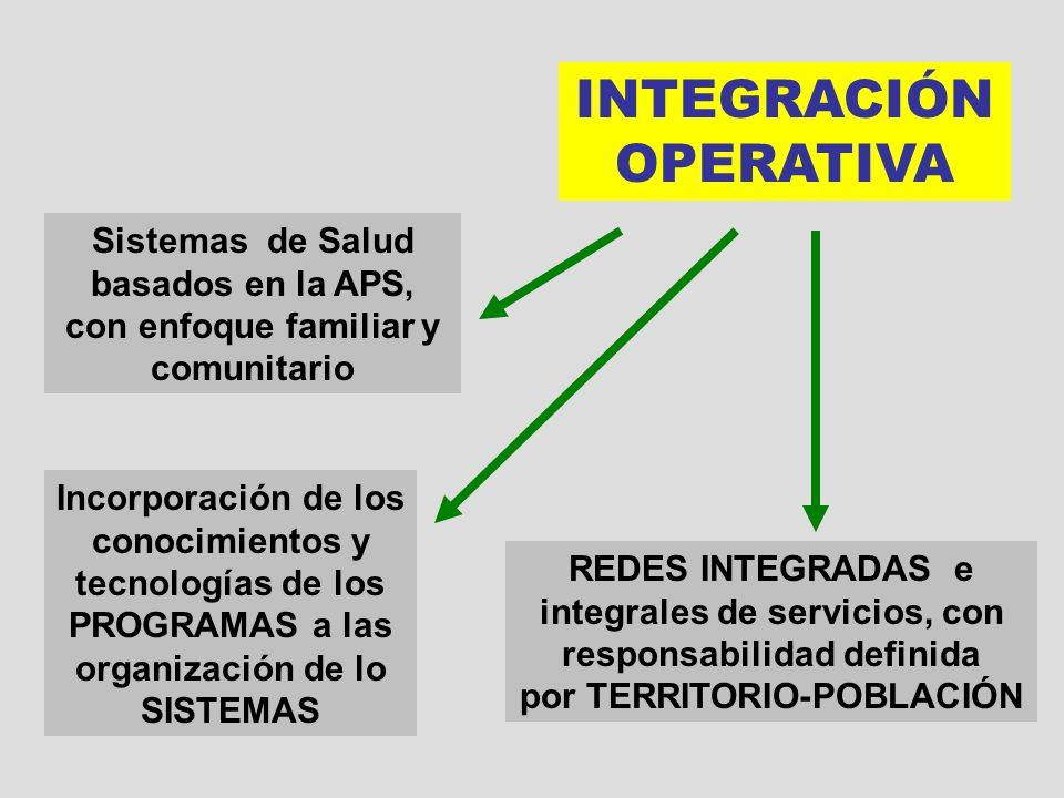 CONVERGENCIA INTERINSTITUCIONAL INTEGRACIÓN OPERATIVA REDES INTEGRADAS e integrales de servicios, con responsabilidad definida por TERRITORIO-POBLACIÓ