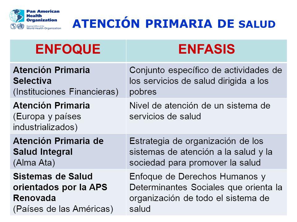 ENFOQUEENFASIS Atención Primaria Selectiva (Instituciones Financieras) Conjunto específico de actividades de los servicios de salud dirigida a los pob
