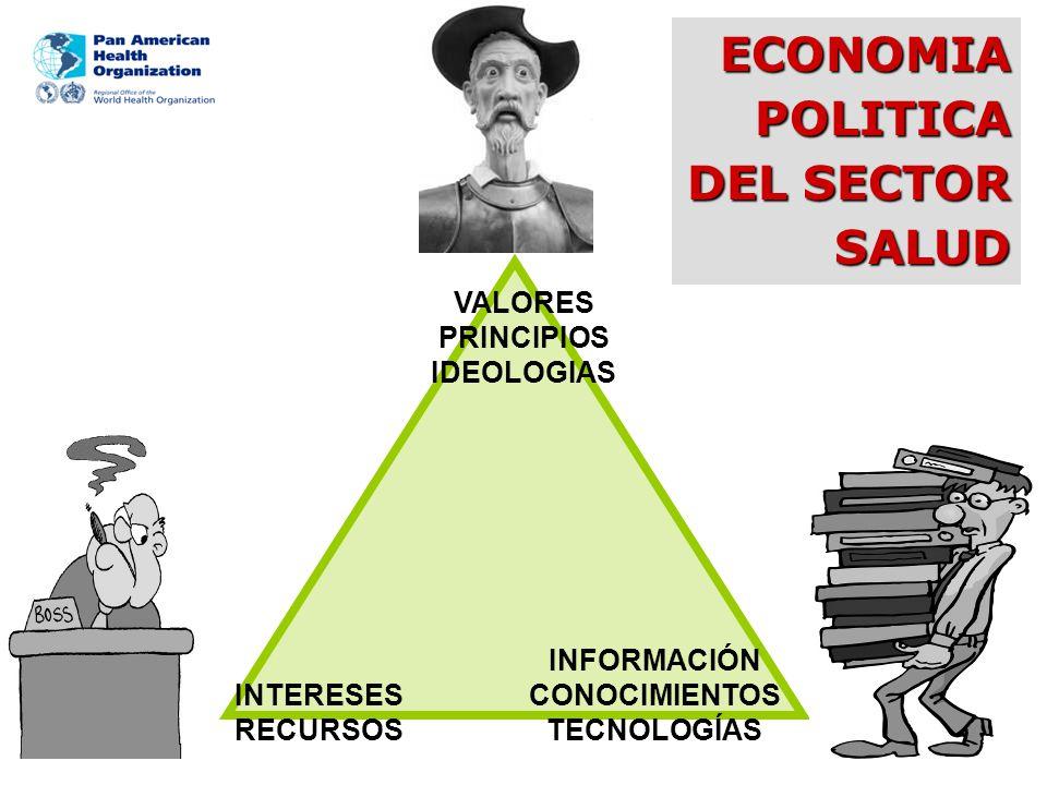 ECONOMIA POLITICA DEL SECTOR SALUD VALORES PRINCIPIOS IDEOLOGIAS INTERESES RECURSOS INFORMACIÓN CONOCIMIENTOS TECNOLOGÍAS