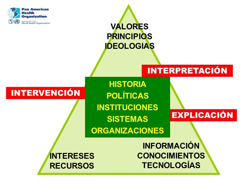VALORES PRINCIPIOS IDEOLOGIAS INTERESES RECURSOS INFORMACIÓN CONOCIMIENTOS TECNOLOGÍAS INTERVENCIÓN EXPLICACIÓN INTERPRETACIÓN HISTORIA POLÍTICAS INST